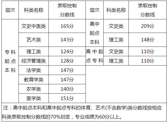 2019年福建省成人高考招生錄取控制分數線.png