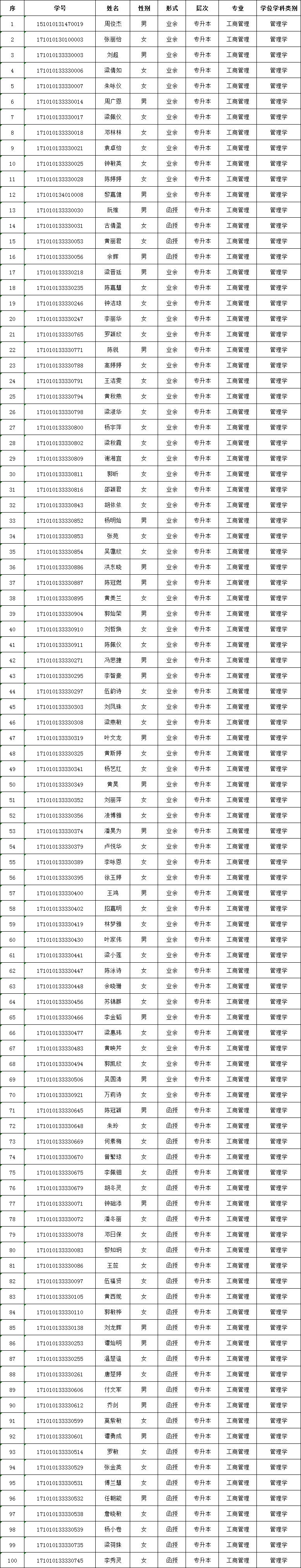 廣東工業大學2019年12月自考工商管理專業學士學位名單
