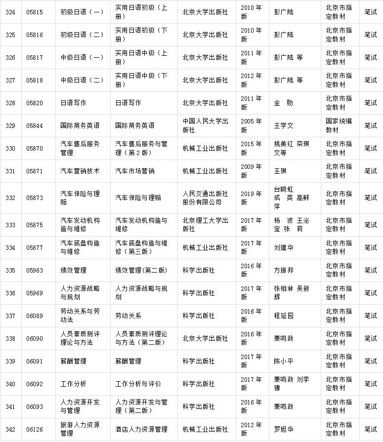 北京市2020年高等教育自学考试教材信息表