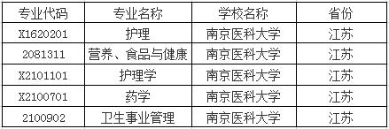 南京醫科大學自考專業一覽