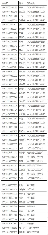 四川工商職業技術學院2019年面向退役軍人等群體考試錄取結果.jpg