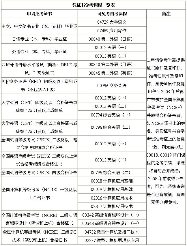 自考凭证书免考一览表