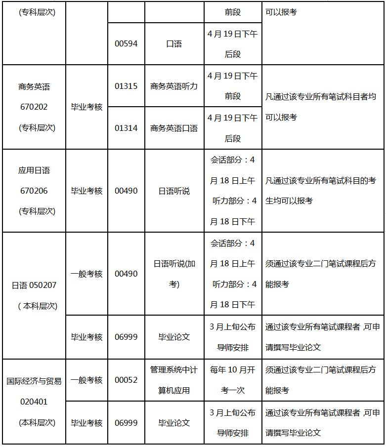 广东外语外贸大学2020年上半年实践考核报考条件及考试时间安排