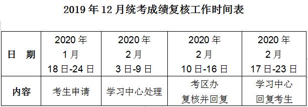 2019年12月统考成就复核任务时间表.png