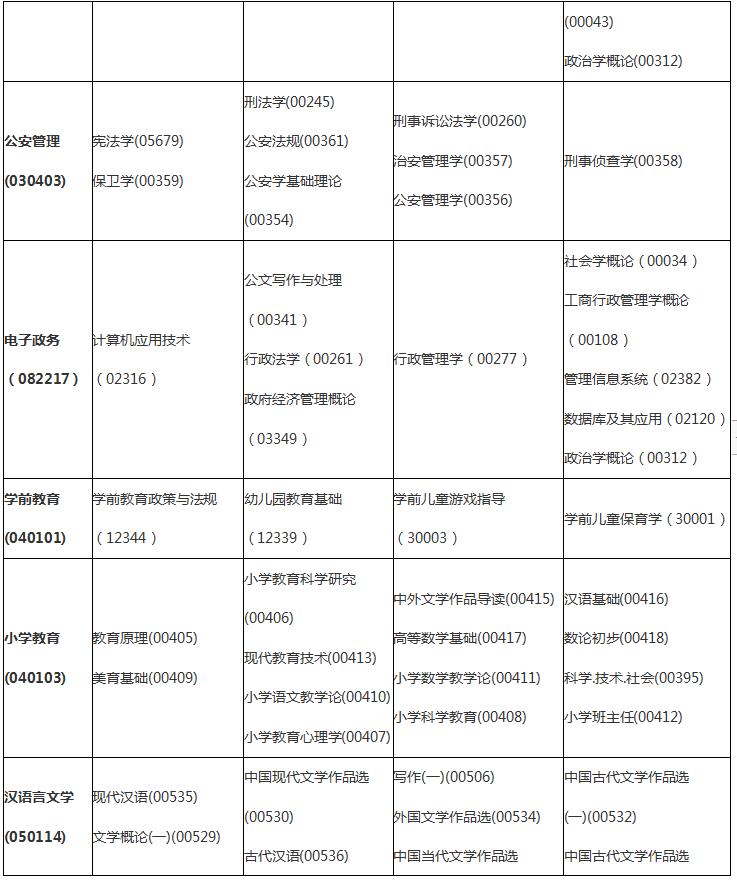 2020年10月自考(专科)考试时间安排表