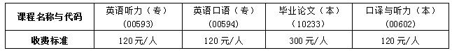 中南大学2020年4月自考英语专业实践考核通知