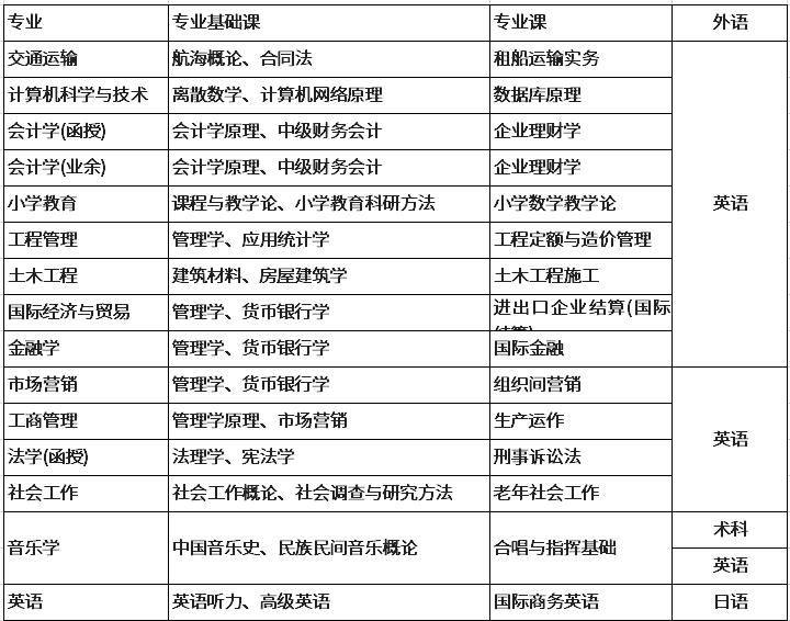 各专业学士学位考核课程.png