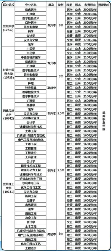 武威职业学院2020年成人高考招生.png