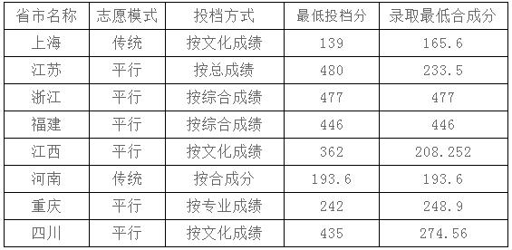 2020年上海工艺美术职业学院各省市录取分数线