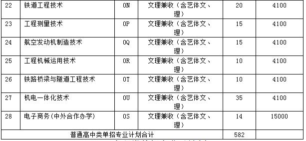 普通高中类单招专业及计划2.png