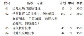 六盘水幼儿师范高等专科学校2020分类manbetx万博苹果招生专业计划-普高