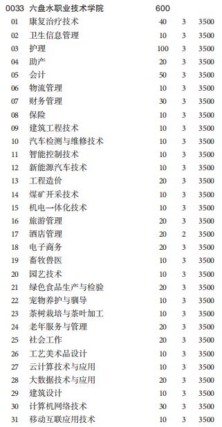 六盘水职业技术学院2020分类manbetx万博苹果招生专业计划-普高类