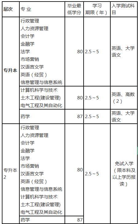 浙江大学远程教育2018年秋季招生简章