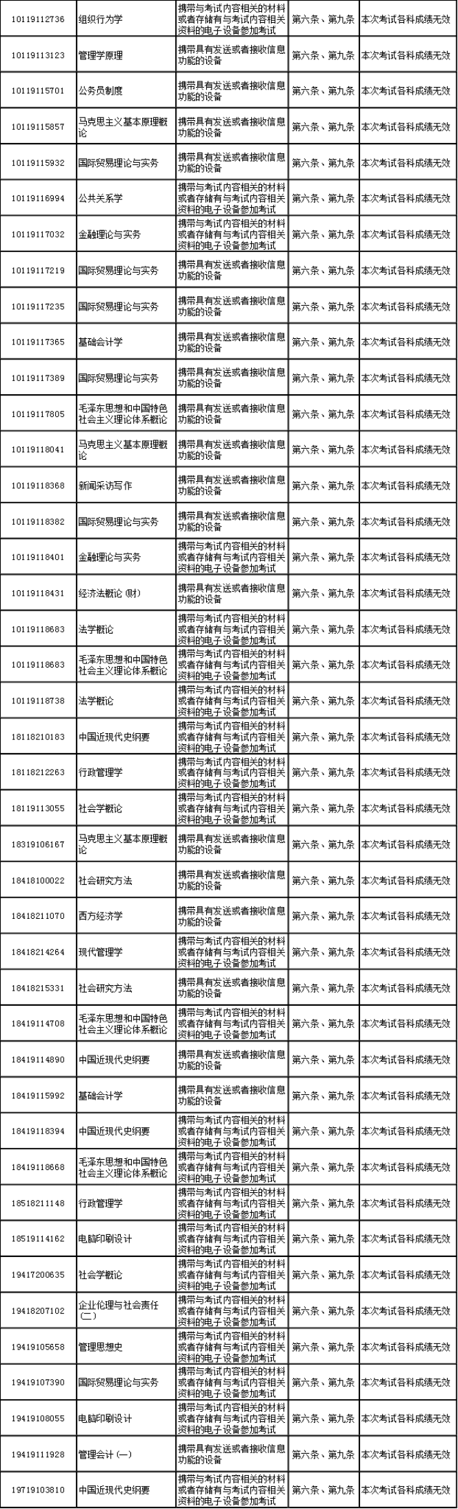 浙江省2019年04月自学考试违规公告.png