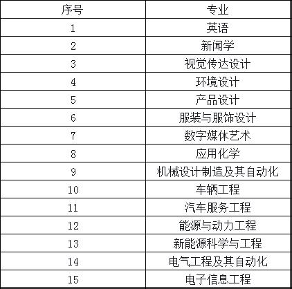 2019年湖南成人高考都有哪些专业招生.png